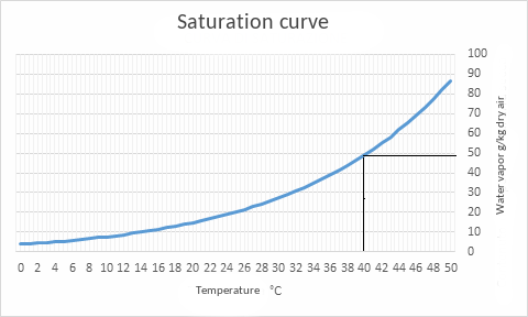 Diagram 2 - Saturation curve