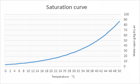 Diagram 1 - Saturation curve
